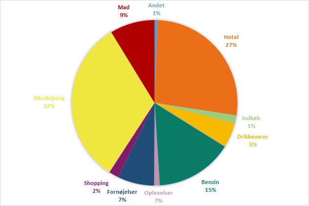 Rejsebudget Australien - Diagram - Rejsdiglykkelig.dk